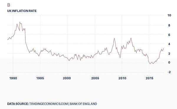 History of UK inflation rates