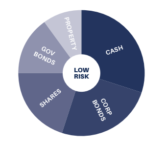 Low risk asset portfolio for income
