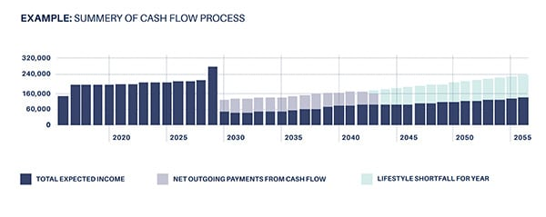 summary-of-cash-flow-process-retirement