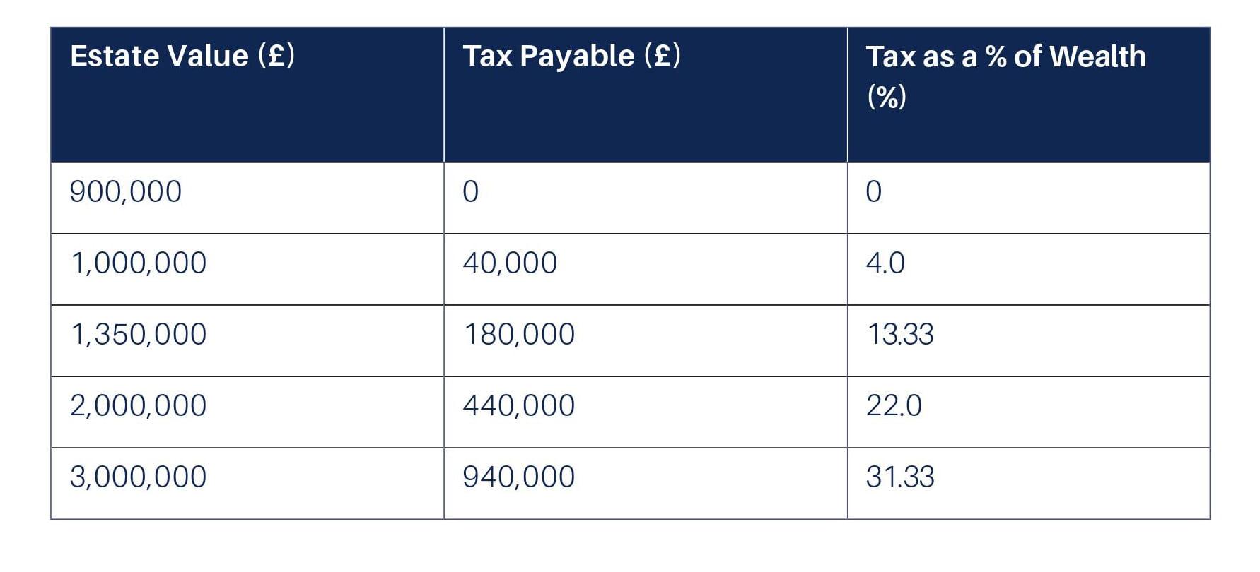 inheritance tax table
