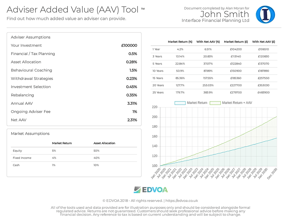 adviser-added-value-tool