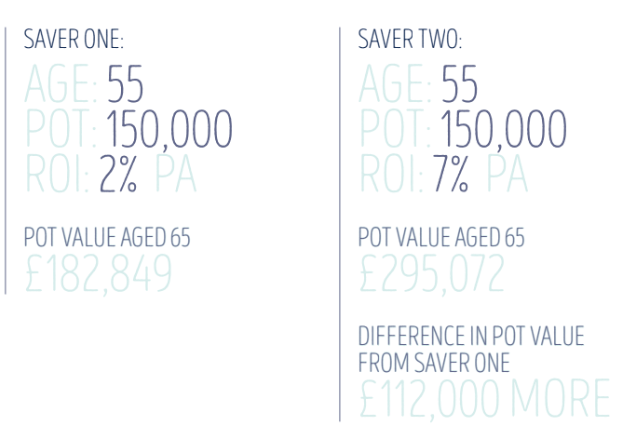 example two pension savers