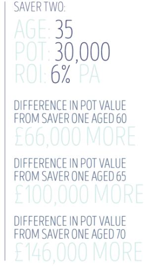 pension saver example scenario