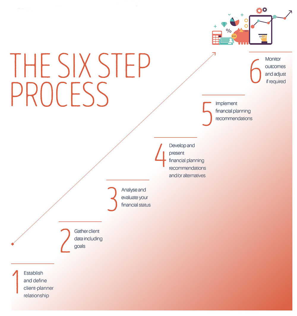 6-step-process-of-financial-planning