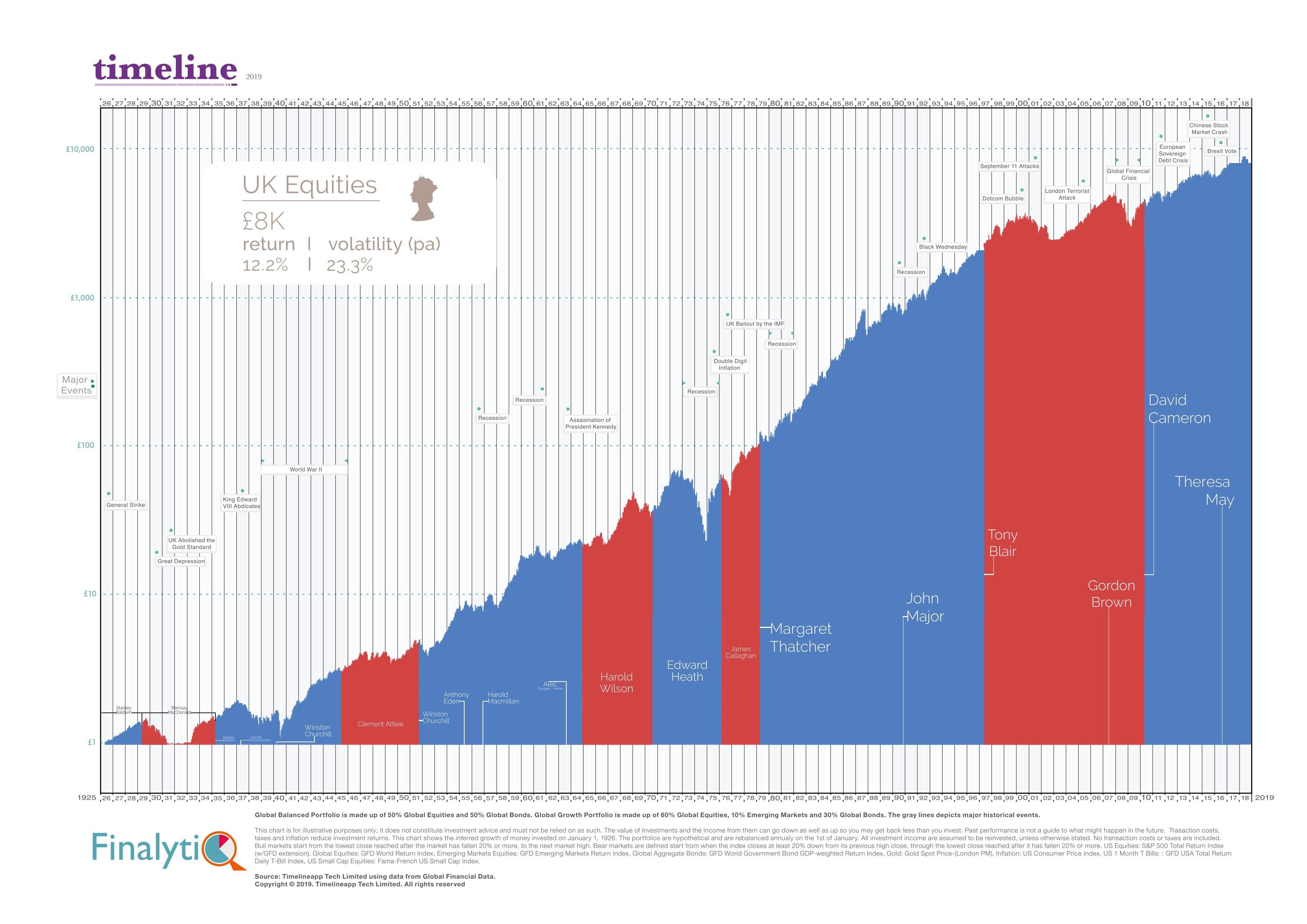 UK Equities & global balanced portfolio