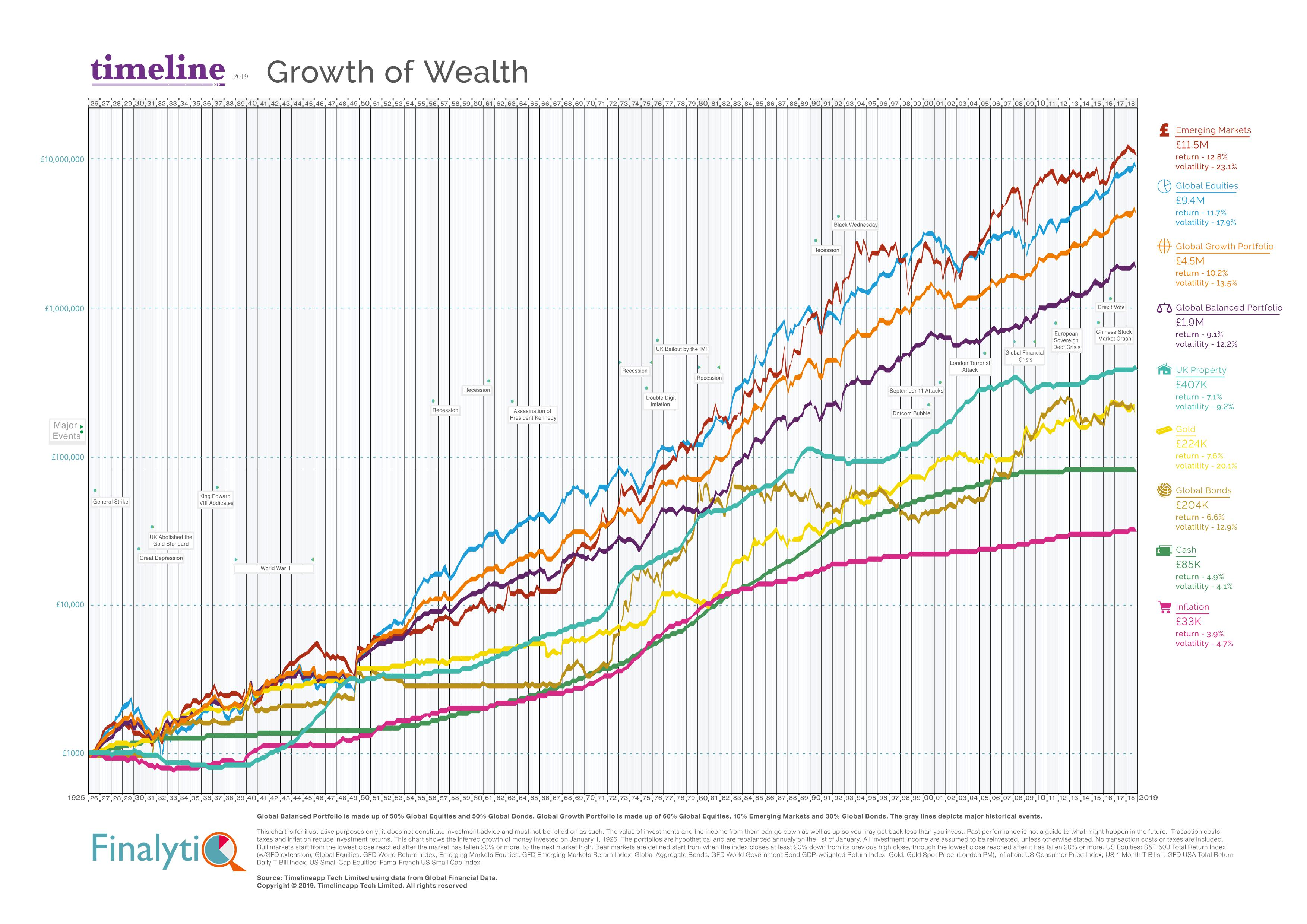 Growth of Wealth areas UK