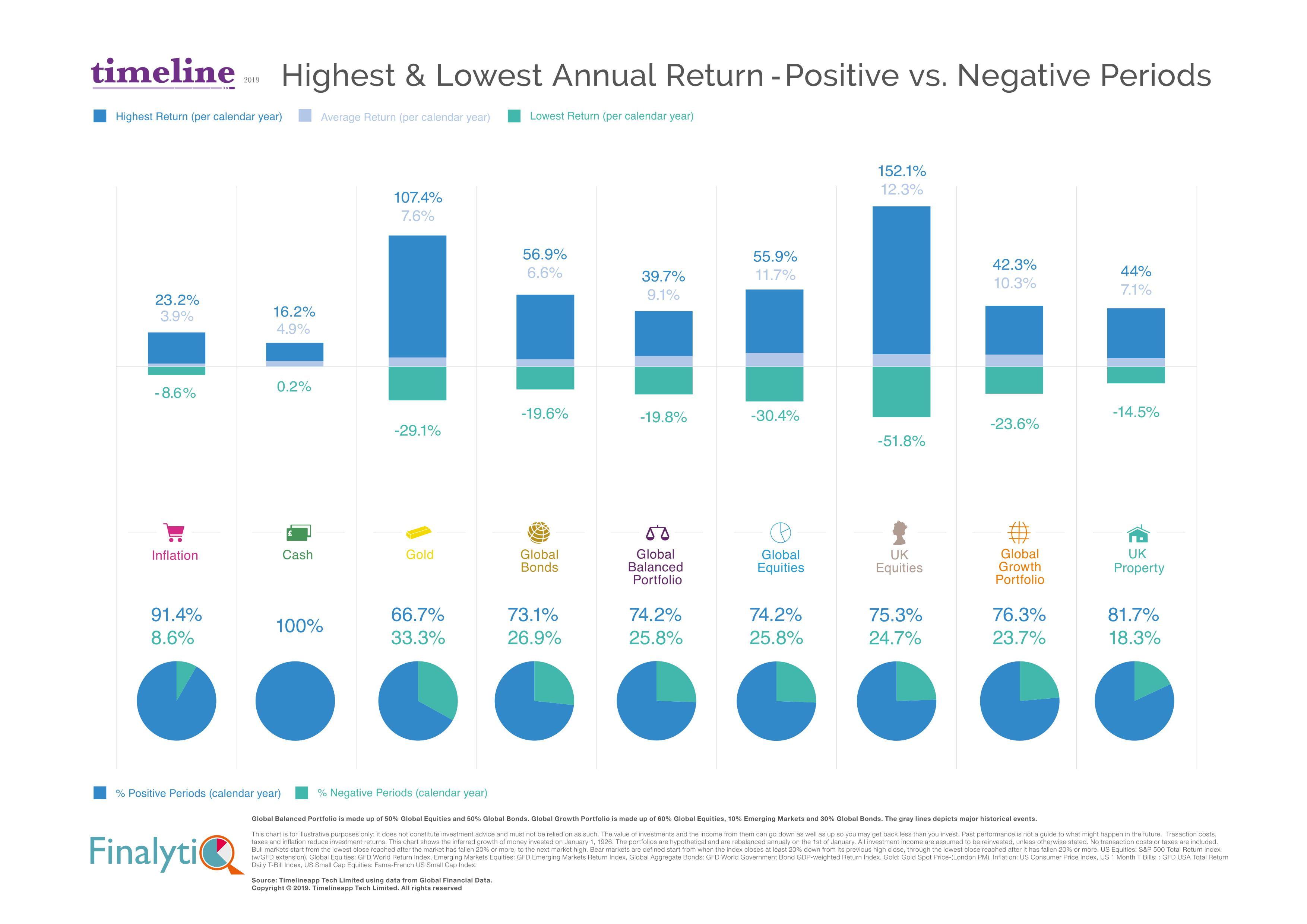 Highest & Lowest Annual Return - Positive vs. negative periods