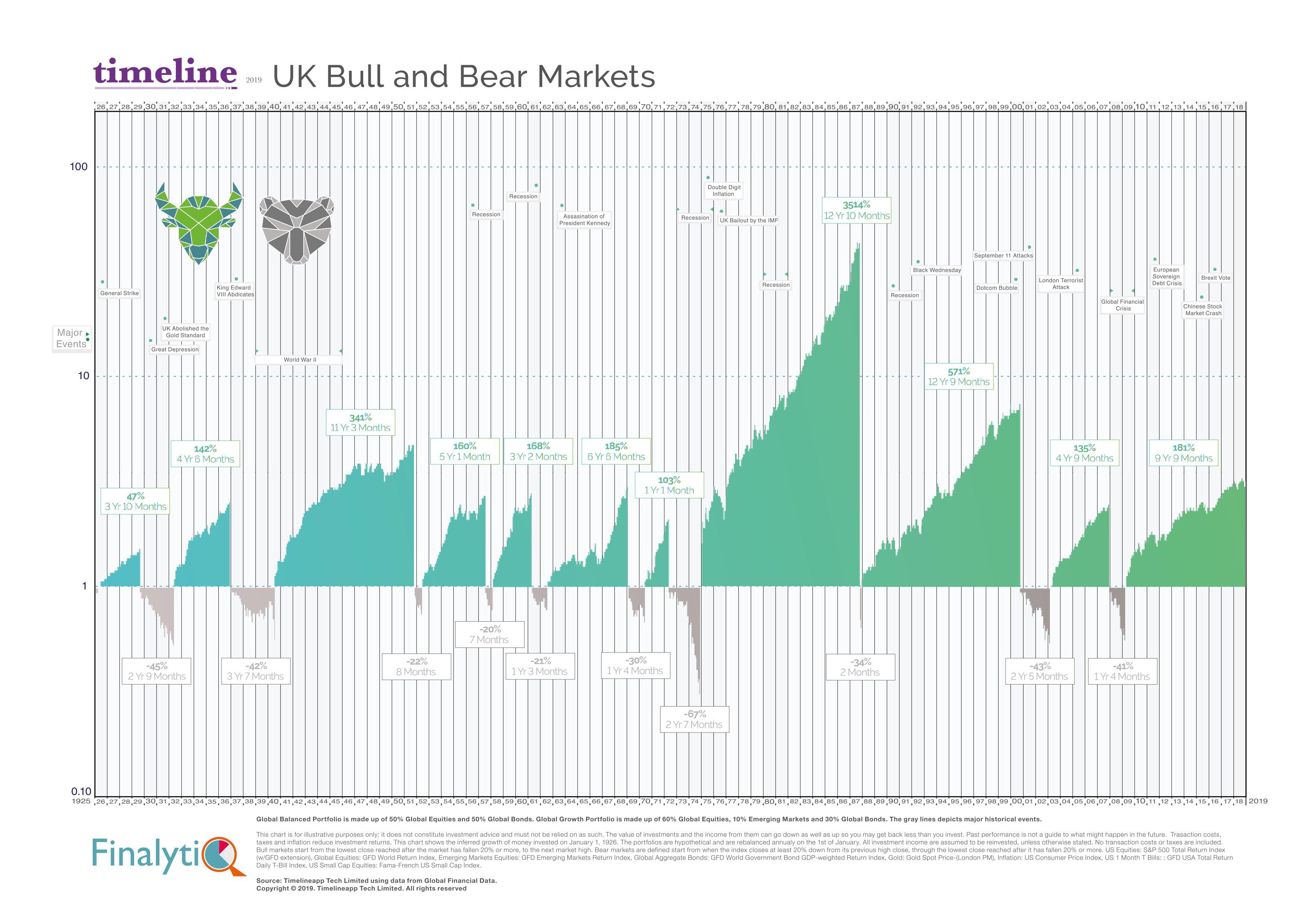 UK Bull and Bear Markets