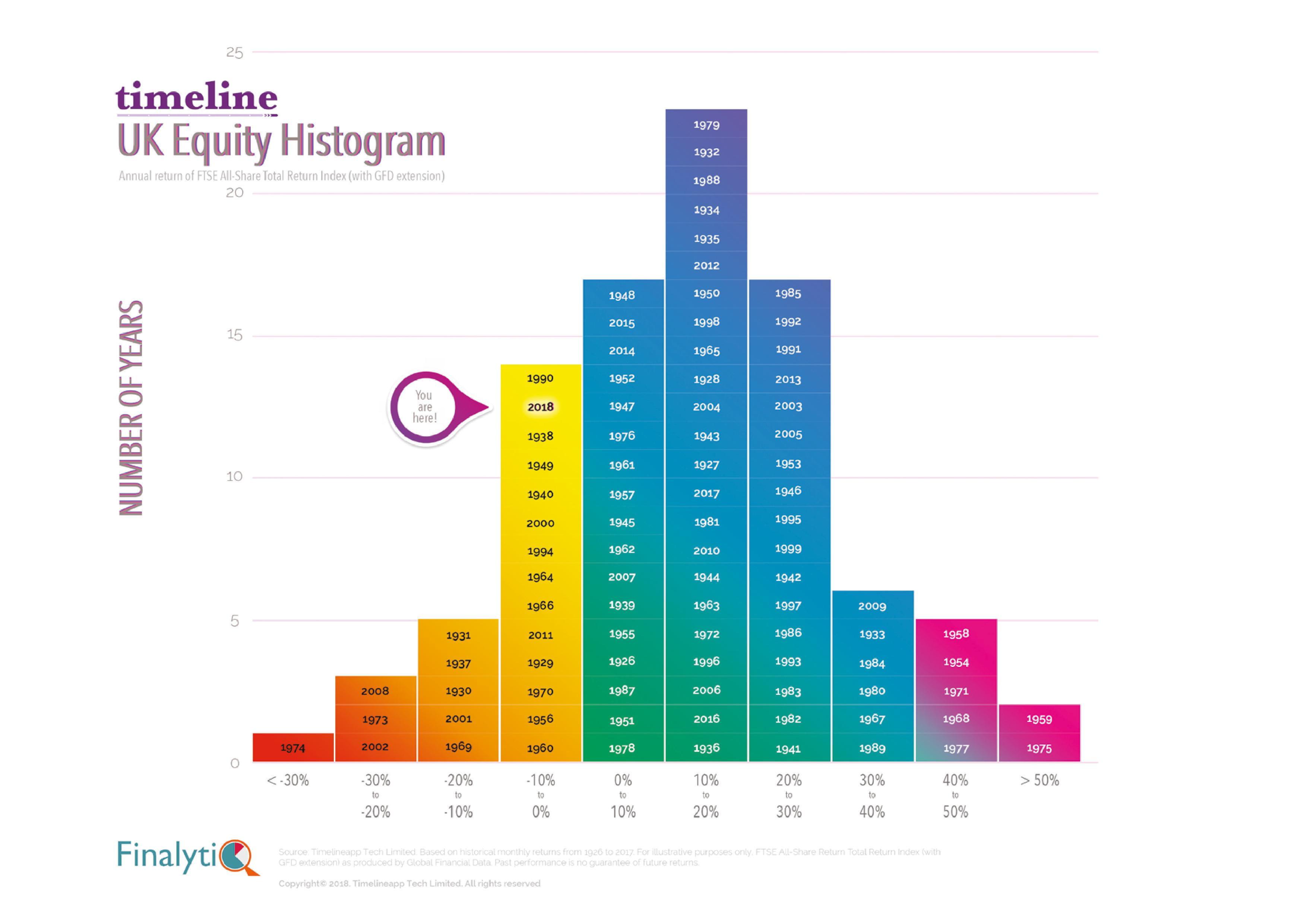 UK Equity Histogram