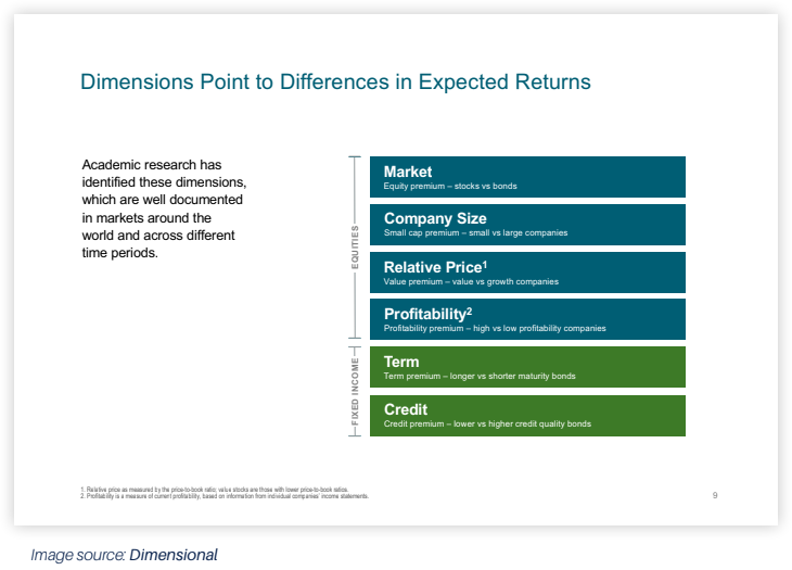 dimension_points_to_differences_in_expected_returns