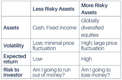 risky and less risky portfolios
