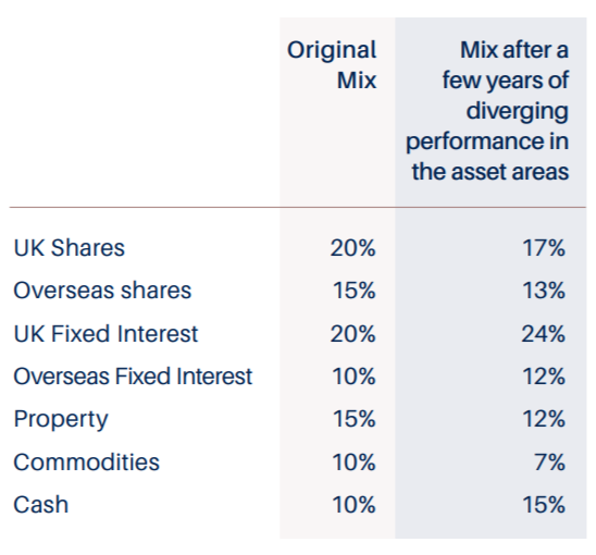 mixed shares after diverging performance