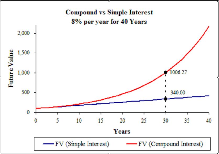 compound vs simple interest
