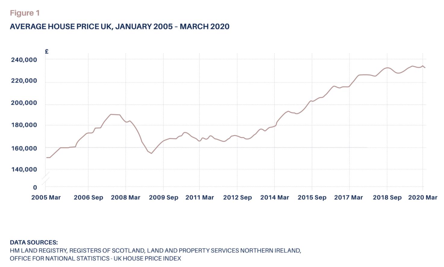 average house price UK