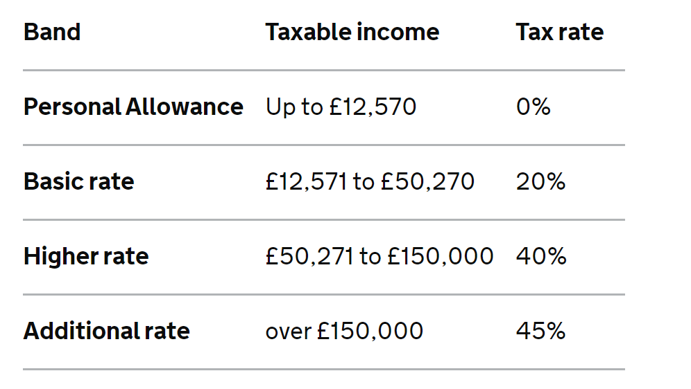 2021 tax income rate