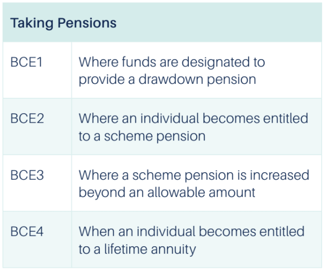 chart on taking pensions