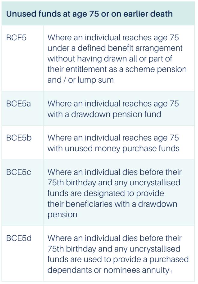chart on unused pension funds
