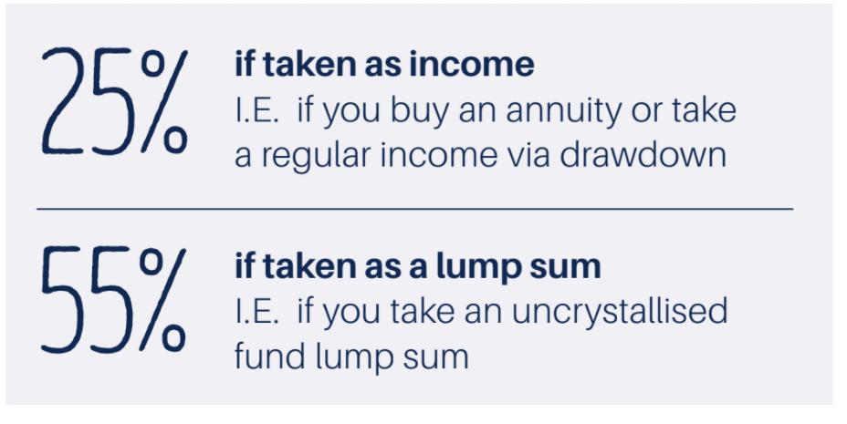 pension lump sum or income