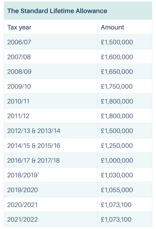 standard lifetime allowance amounts