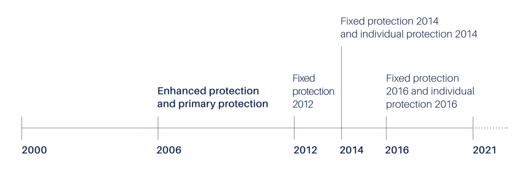 timeline of lifetime allowance protection